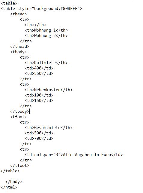 HTML-Quellcode für eine Tabelle