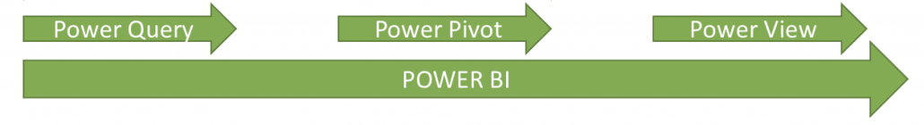 Microsoft Power BI Bestandteile