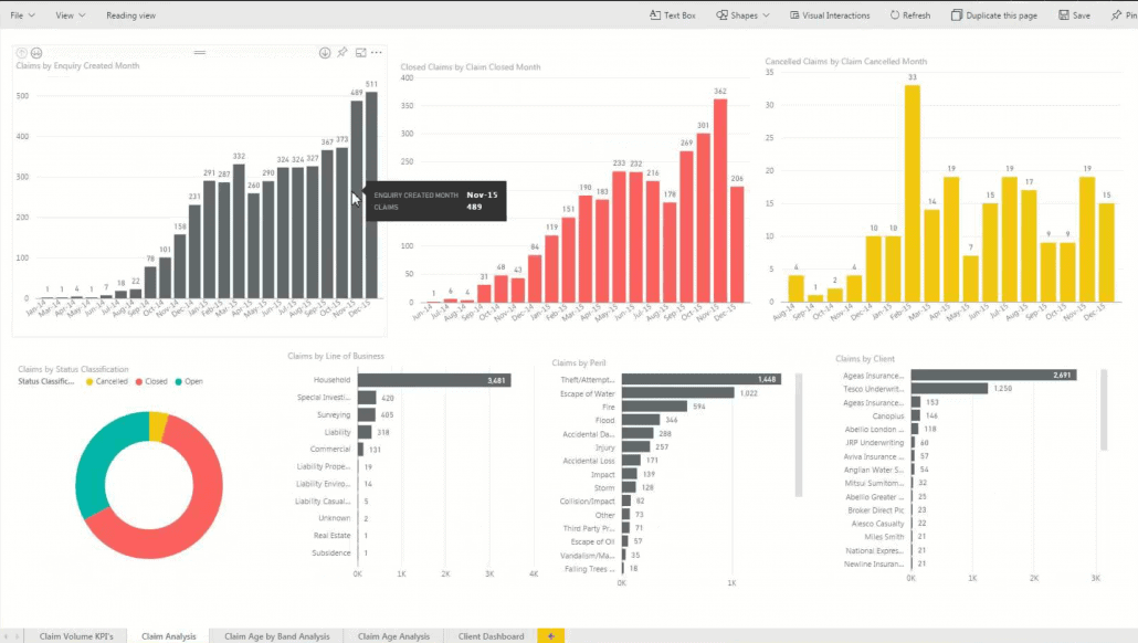 Microsoft Power BI Dashboard