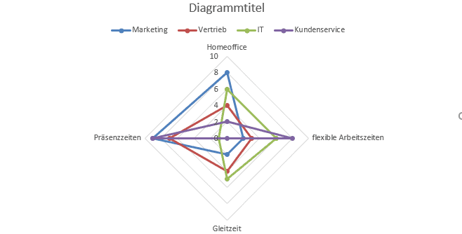 Beispiel Excel Netzdiagramm Kundenumfrage