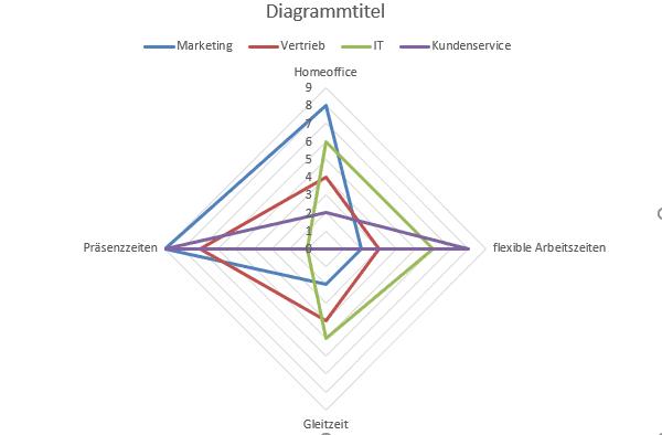 Beispiel klassisches Excel Netzdiagramm