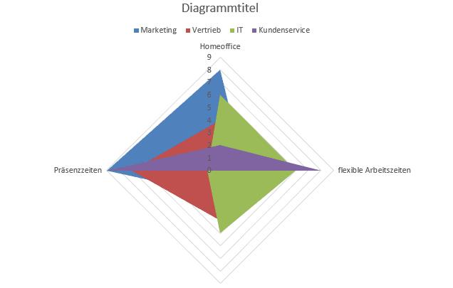 Beispiel gefülltes Excel Netzdiagramm